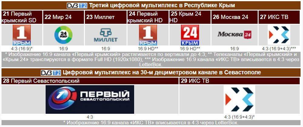 Каналы третьего мультиплекса в Крыму и Севастополе