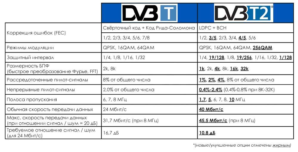 DVB-T и DVB-T2 - различия