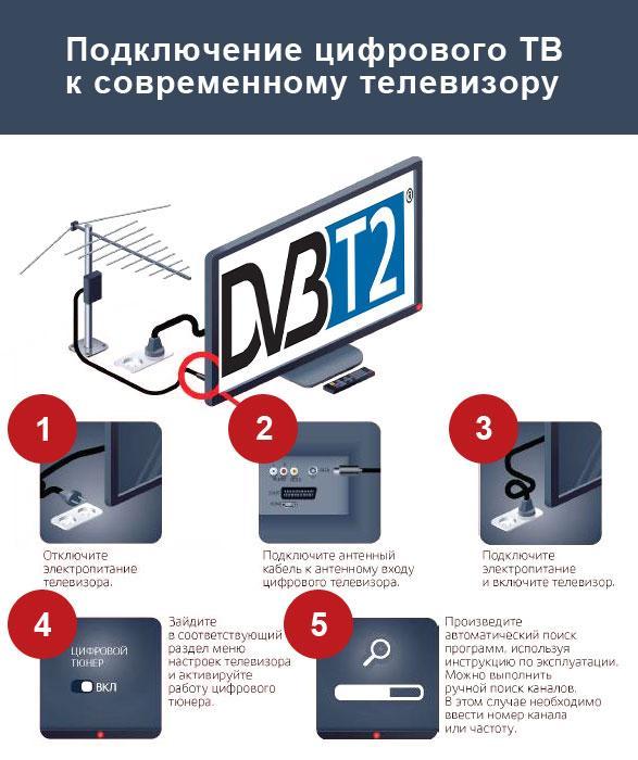 Подключение DVB-T2 к новому телевизору