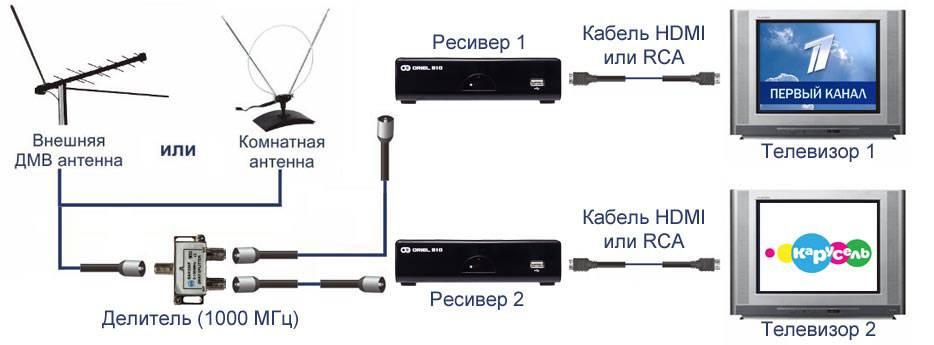 1 антенна на 2 приставки