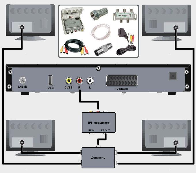 Деление сигнала через ВЧ-модулятор и сплиттер