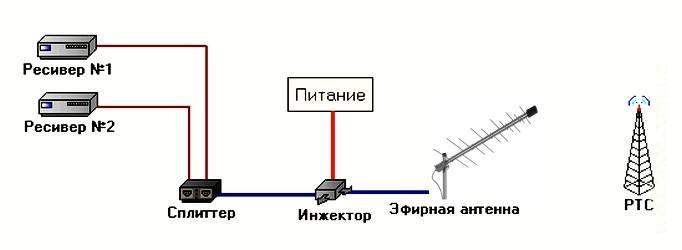 Правильное подключение активной антенны к 2 телевизорам