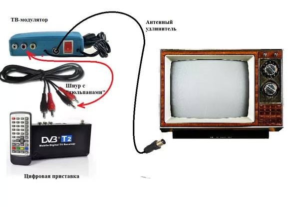 Подключение приставки через ТВ-модулятор