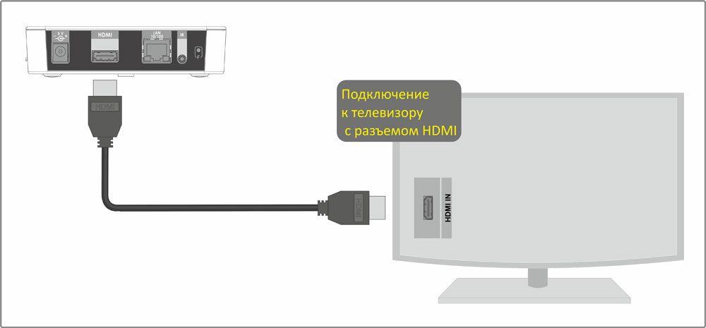 Подключение приставки по HDMI