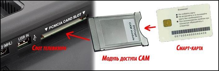 Подключение DVB-C смарт-карты