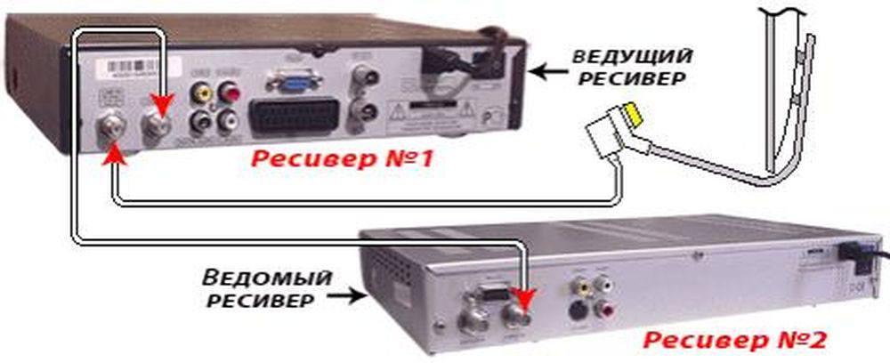 Подключение ресиверов через антенный выход