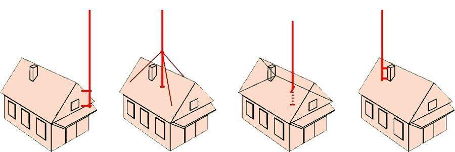 Крепление антенны к мачте на крыше дома