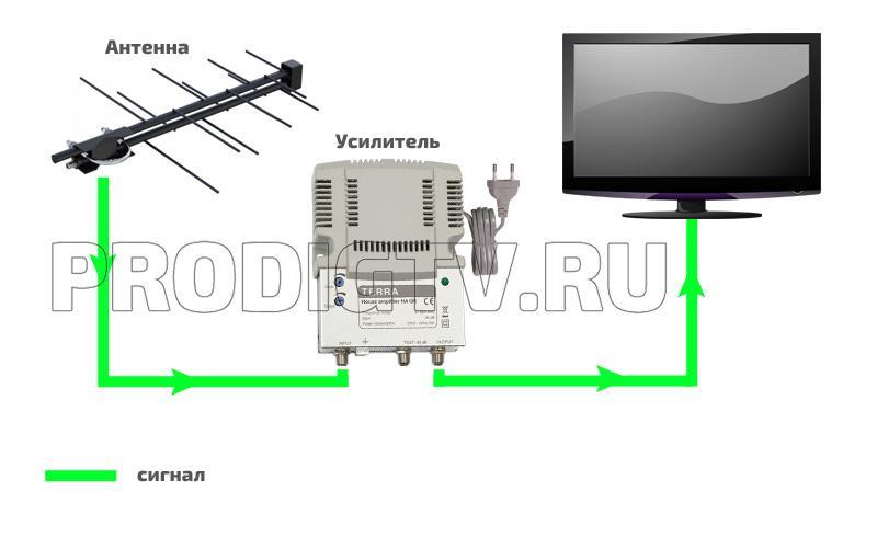 Схема питания антенного усилителя от встроенного блока питания