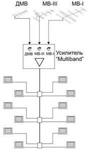 Схема приема сигнала общедомовыми антеннами