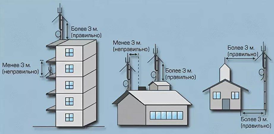 Правила установки антенн