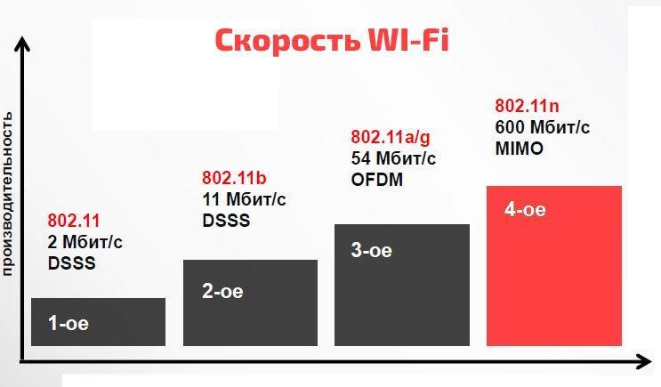 Скорость WI-FI в зависимости от типа