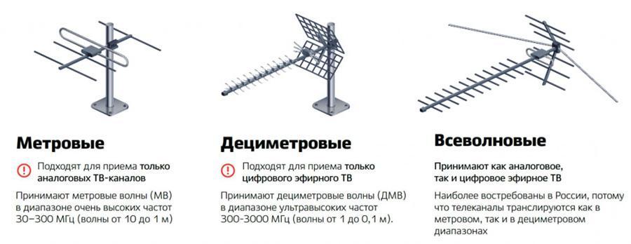 Цифровая и аналоговая антенны