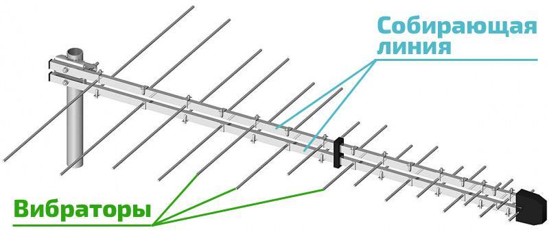 Устройство логопериодической антенны