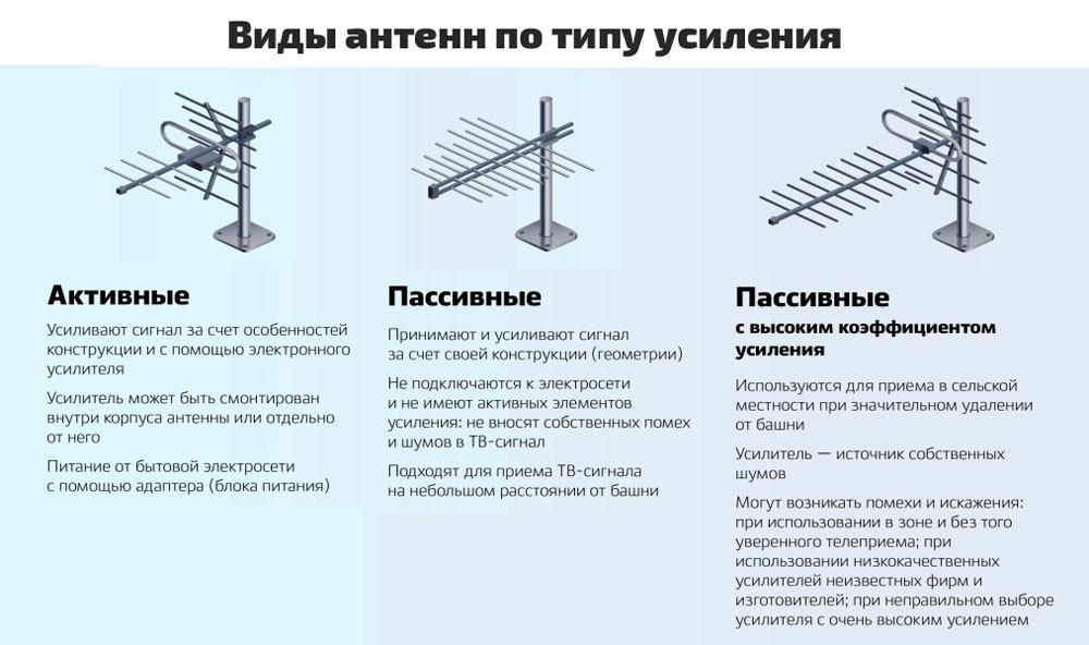 Виды антенн по типу усиления