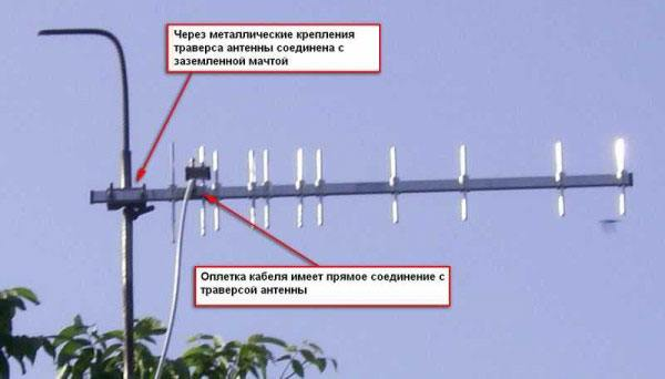 Заземление антенны