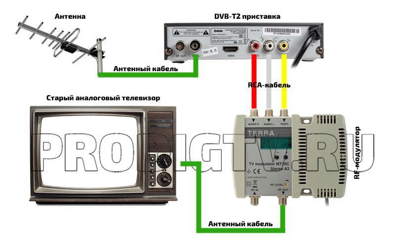 Подключение RF-модулятора
