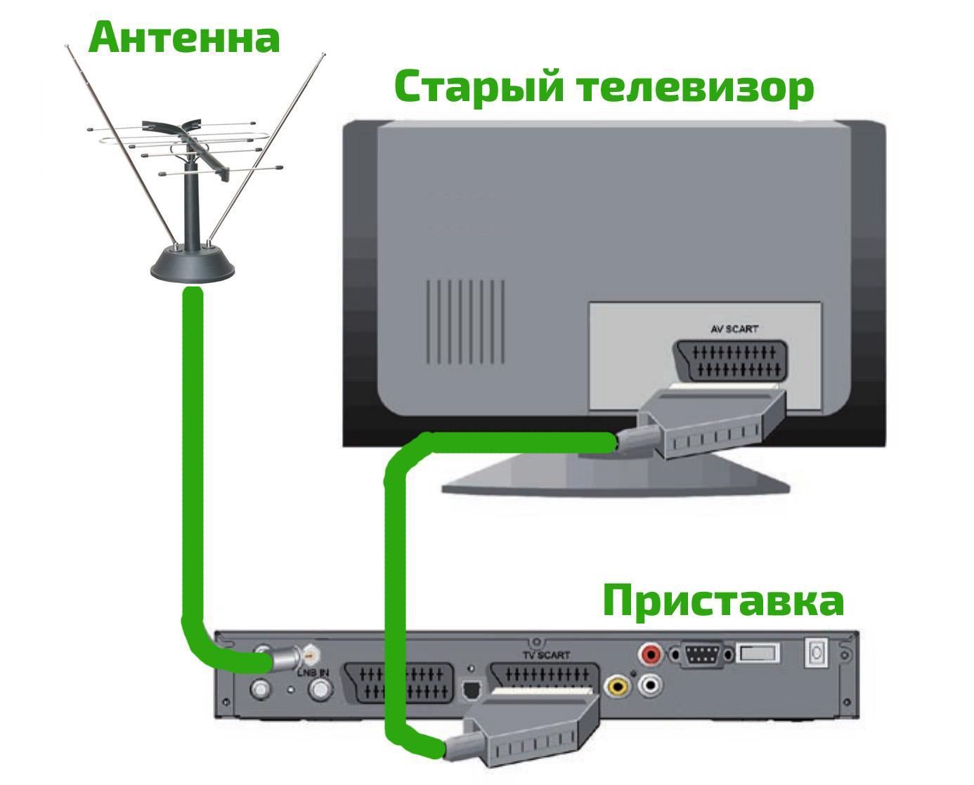 Подключение приставки по SCART