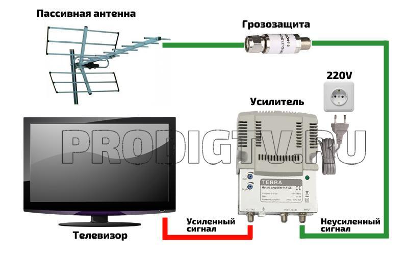 Подключение усилителя к антенне на 1 телевизор