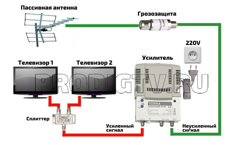 Подключение усилителя к антенне на 2 телевизора