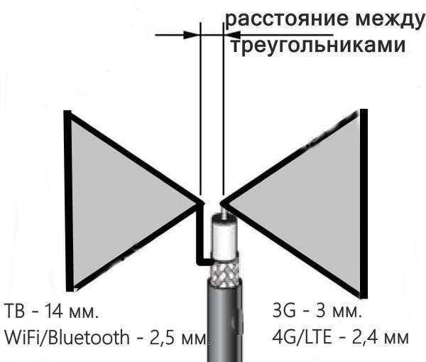 """Схема устройства антенны """"Бабочка"""""""