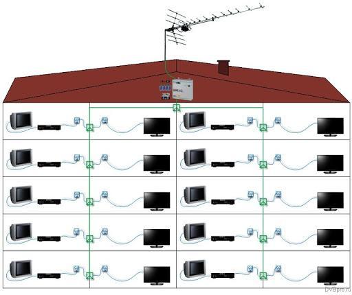 Схема разводки цифрового ТВ по дому